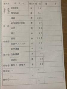 現役 センター試験 結果
